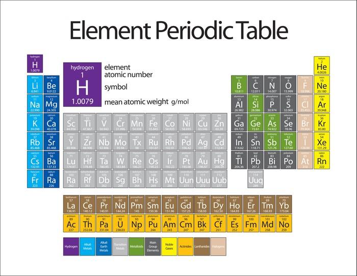 Vinylová Tapeta Prvek periodické tabulky - Značky a symboly