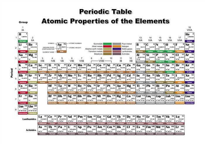 periodic table atomic properties of the elements vector file vinyl wall mural applied - Periodic Table Of Elements Vector