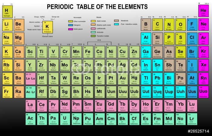 periodic table of the elements with atomic number symbol wall mural pixers we live to change. Black Bedroom Furniture Sets. Home Design Ideas