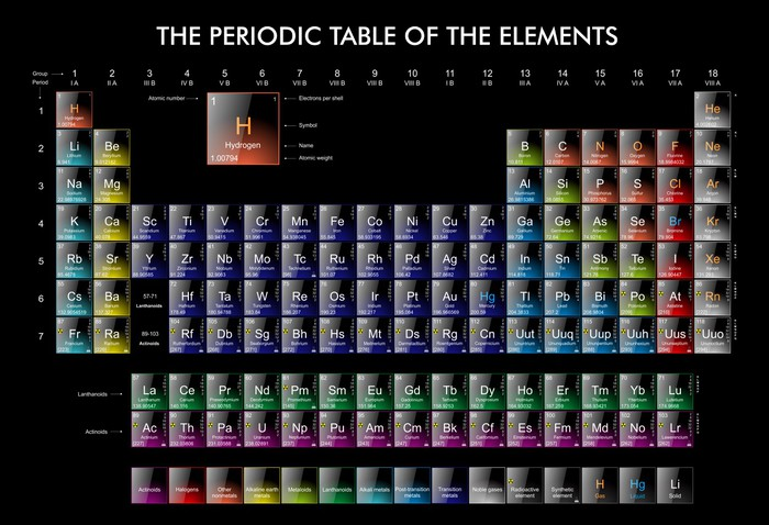 the periodic table of the elements wall mural pixers. Black Bedroom Furniture Sets. Home Design Ideas