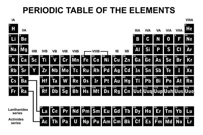 Carta da parati tavola periodica degli elementi pixers viviamo per il cambiamento - Tavola periodica bianco e nero ...