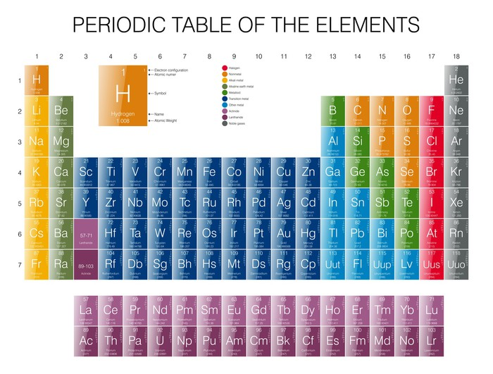 periodic table of the elements glossy wall mural pixers we live to change. Black Bedroom Furniture Sets. Home Design Ideas