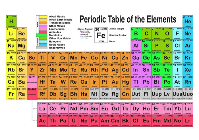 Periodic table wall mural pixers we live to change periodic table vinyl wall mural applied and fundamental sciences urtaz Choice Image