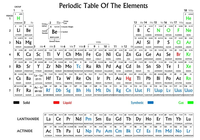 Periodic table of the elements black and white wall mural pixers periodic table of the elements black and white vinyl wall mural signs and symbols urtaz Image collections