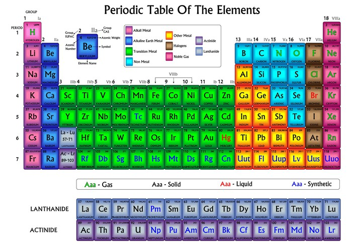 Vinilo pixerstick tabla peridica de los elementos en colores vinilo pixerstick tabla peridica de los elementos en colores seales y smbolos urtaz Gallery