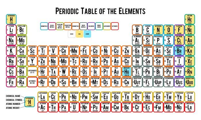 Fotomural tabla peridica de los elementos en el fondo blanco fotomural estndar tabla peridica de los elementos en el fondo blanco ciencias aplicadas y fundamentales urtaz Choice Image